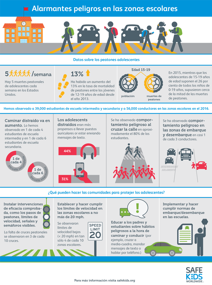 Pedestrian Infographic in Spanish
