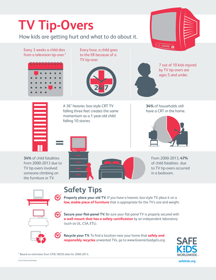 TV safety infographic