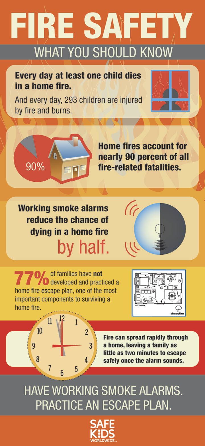 Fire safety infographic safe kids worldwide Home fire safety plan