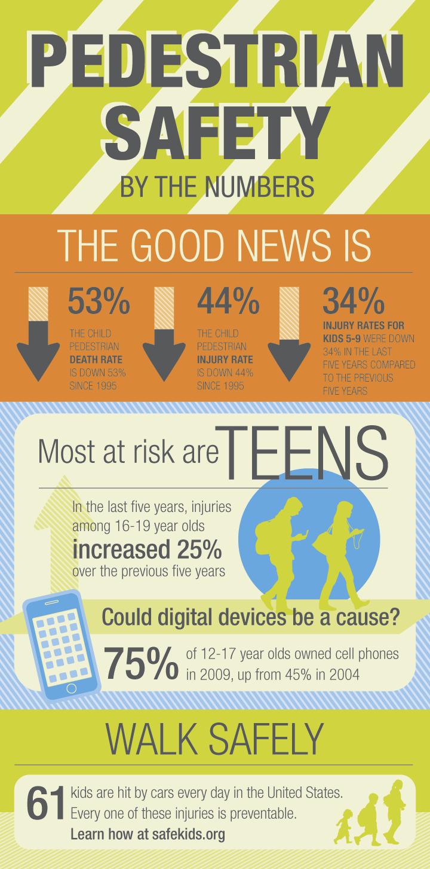 Pedestrian Safety Infographic Safe Kids Worldwide
