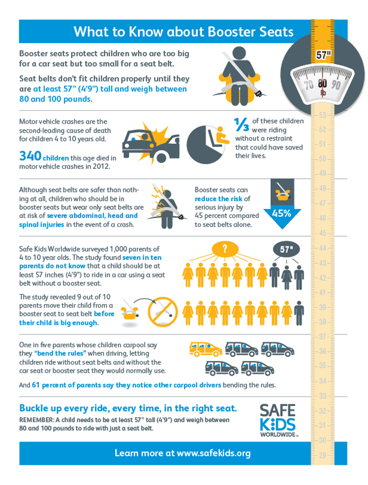 What To Know About Booster Seats Safe Kids Worldwide