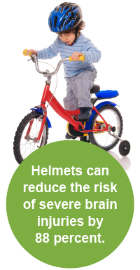 Helmets can reduce the risk of severe brain injuries by 88 percent