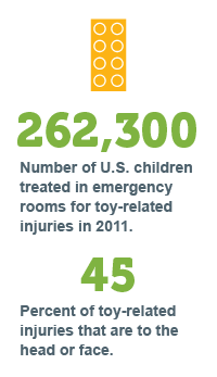 Toy Related Injury Statistics for Children