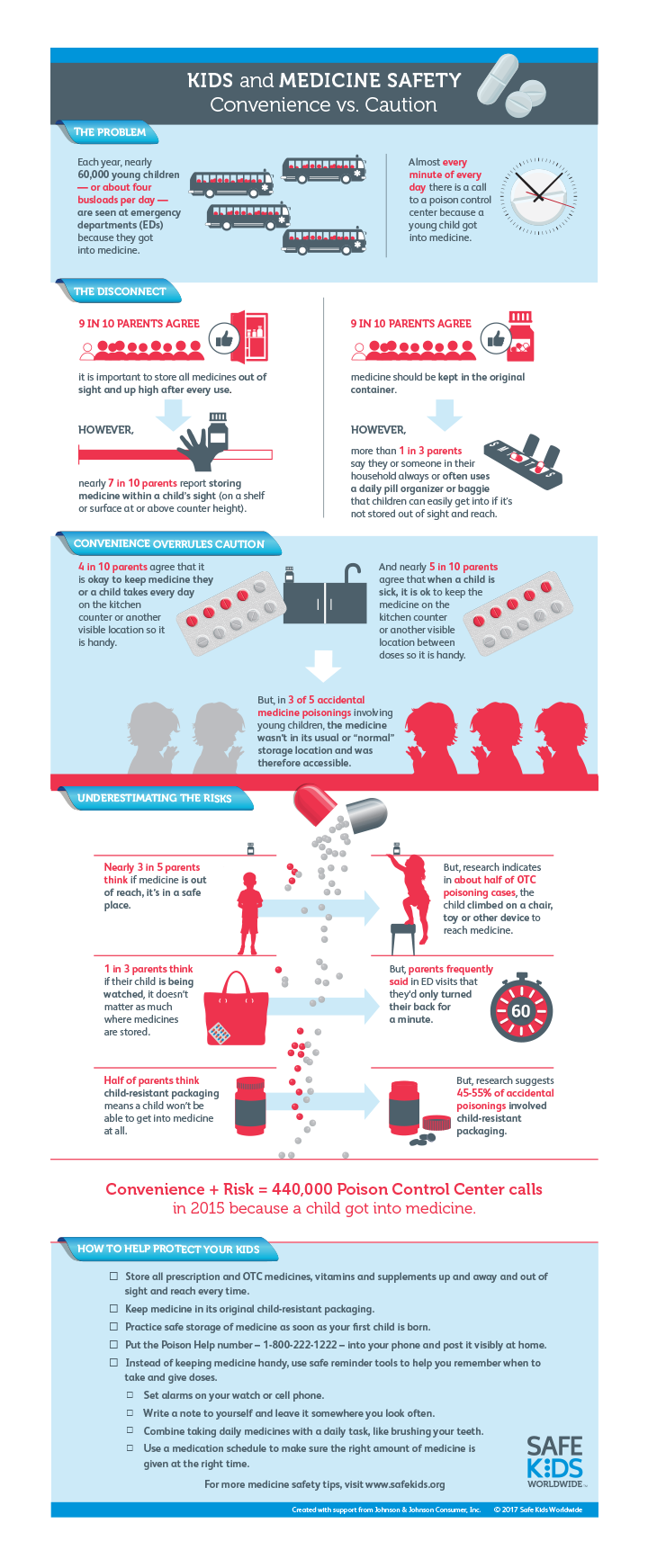 Medication Safety Infographic