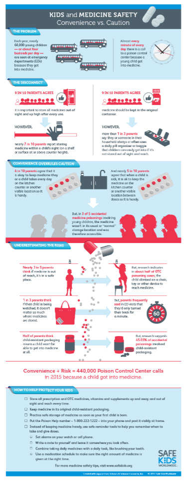 9 Out Of 10 Parents Think Their Kids >> Where Do You Store Your Medicine Safe Kids Worldwide