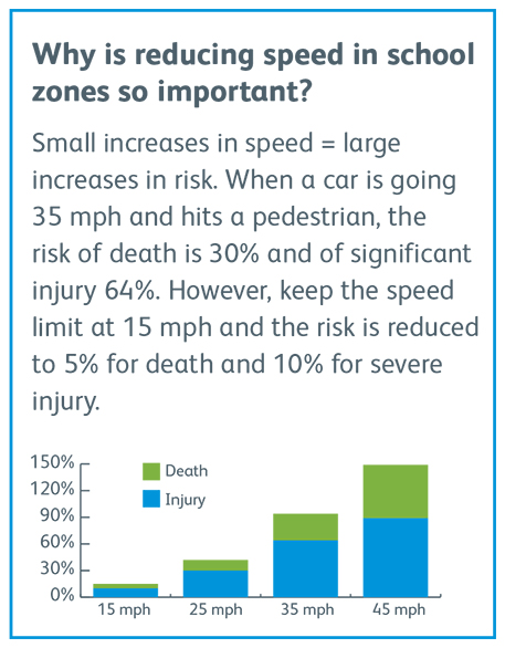 Why Reducing Speed in School Zones is Important
