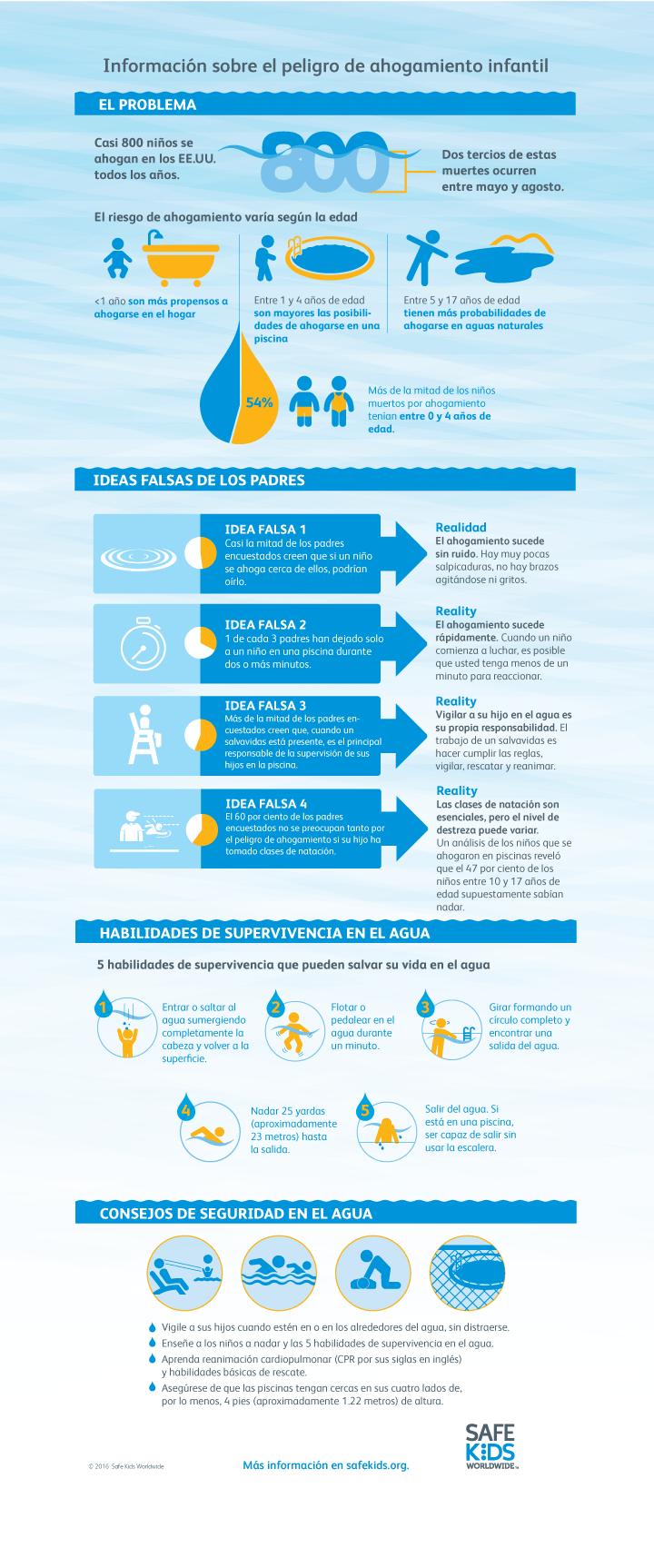 Open Water Spanish Infographic