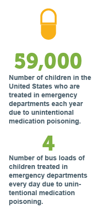 Stats on children and medication safety