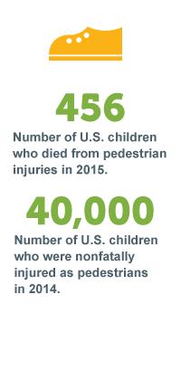 pedestrian Stats