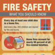 Fire and Burn Safety Infographic