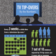 TV Tip-Over Infographic