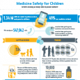 medicine safety infographic