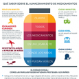 Medication infographic in Spainsh