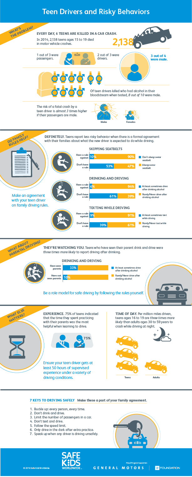 Teen Drivers and Risky Behaviors Infographic