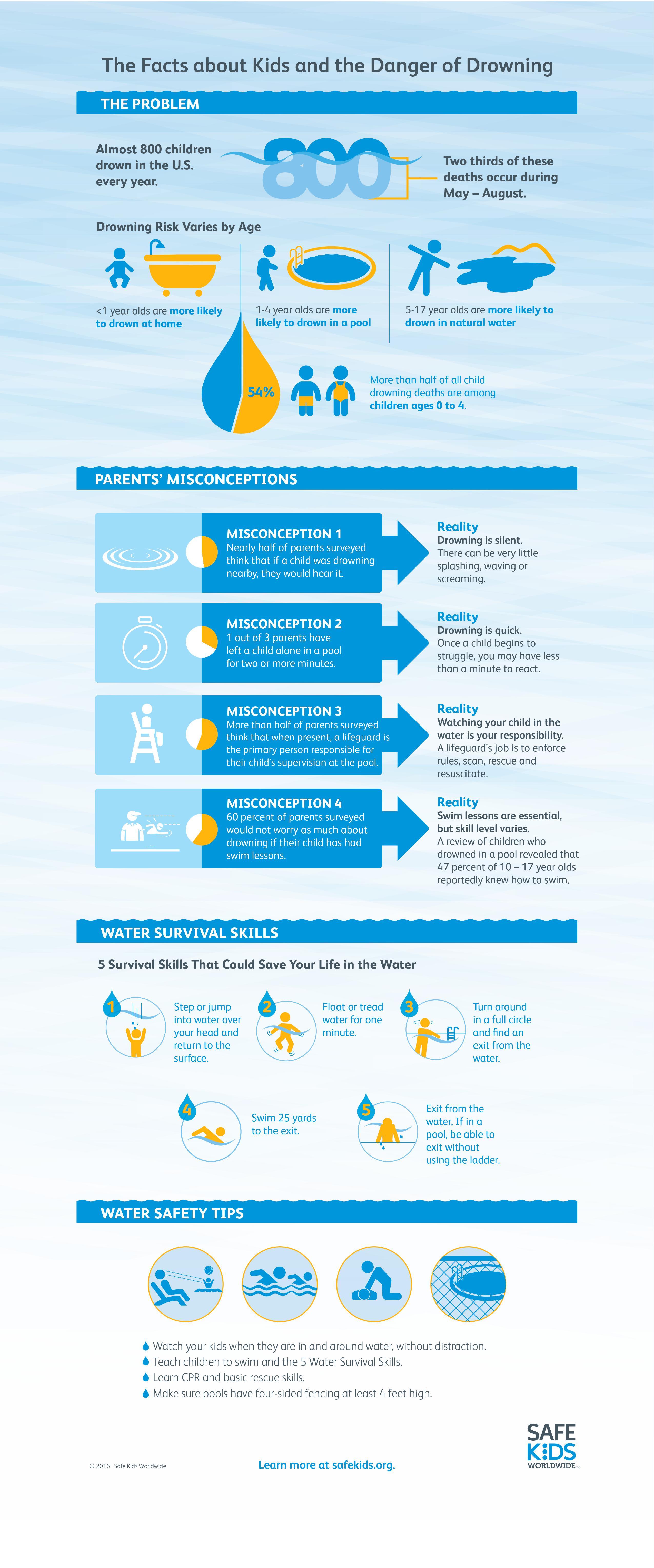 Water Safety Inforgrahic