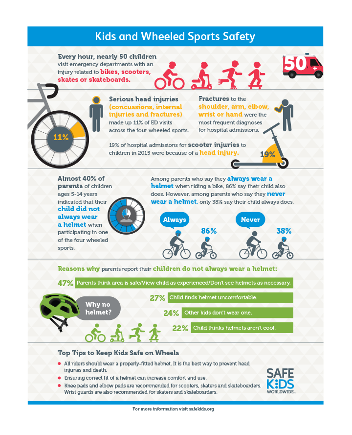 A colorful informational bike safety image with visual graphics.