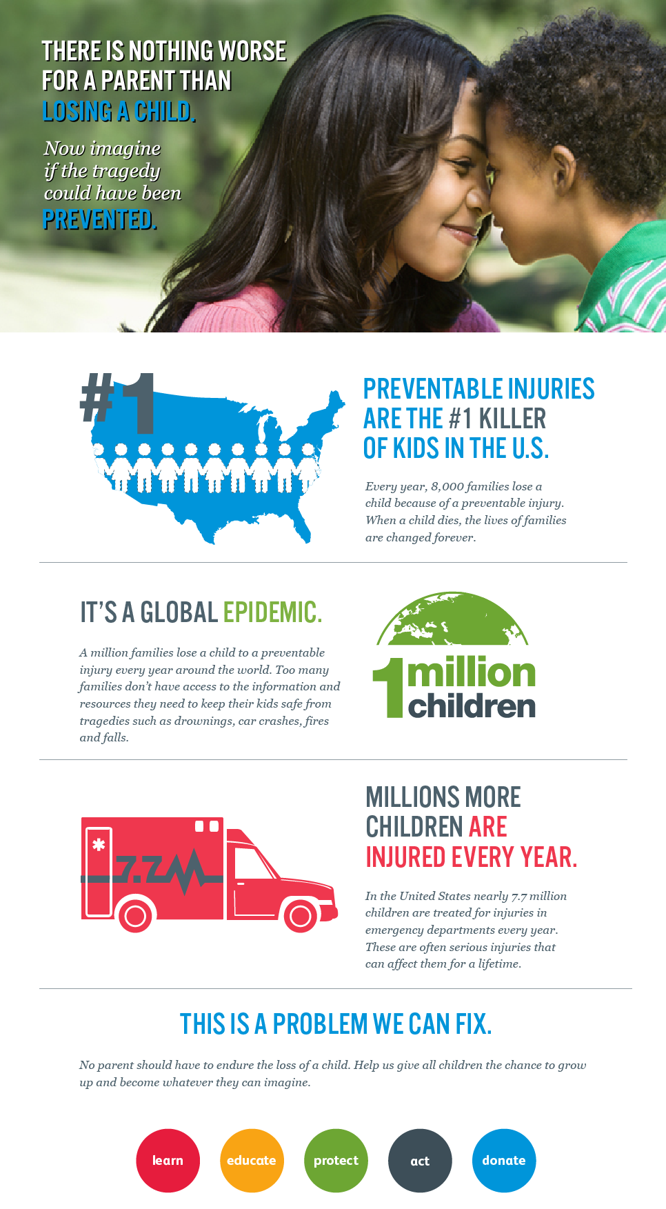 Safe Kids infographic laying out why injury prevention matters